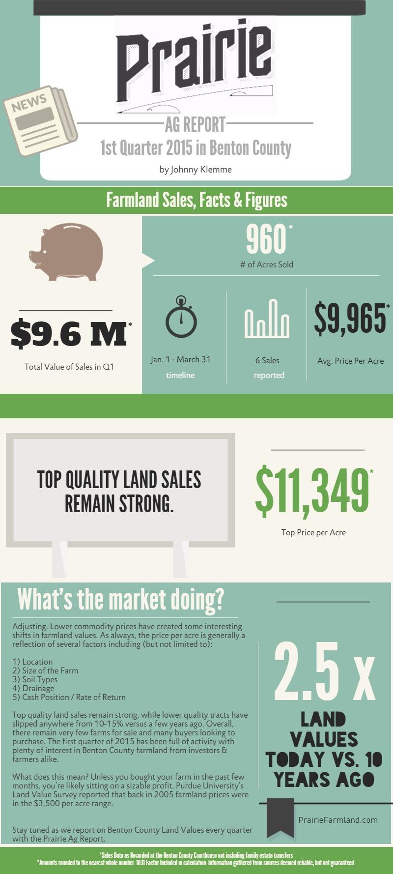 Q1 2015 Benton County Farm Sales Indiana Farmland Sales in Q1 of 2015 Real Esate Trend Report