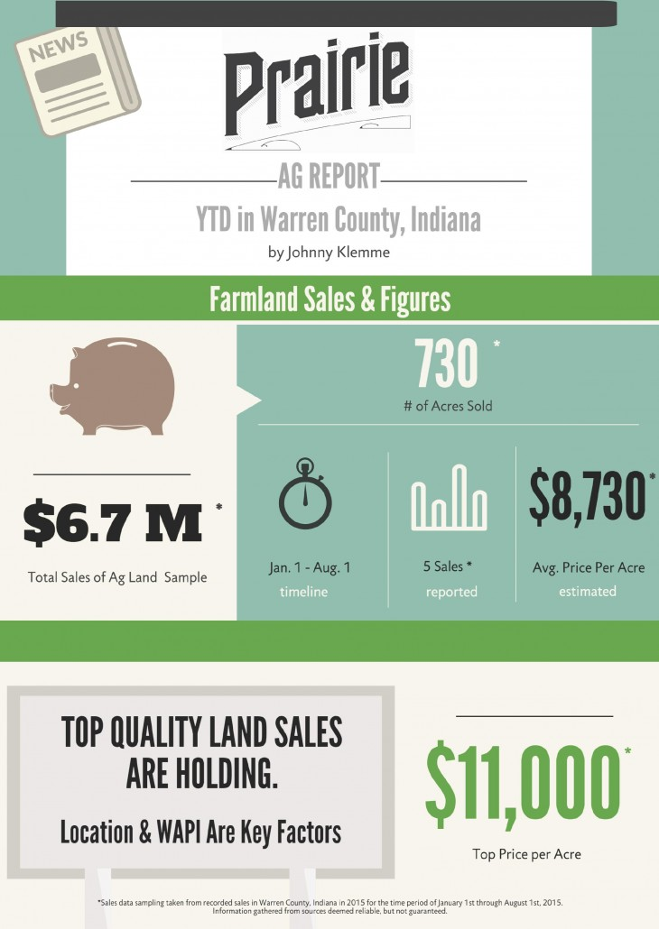 2015 Warren County Sales Report  Warren County Indiana Farmland Values 2015 2015 Warren County Sales Report Q3