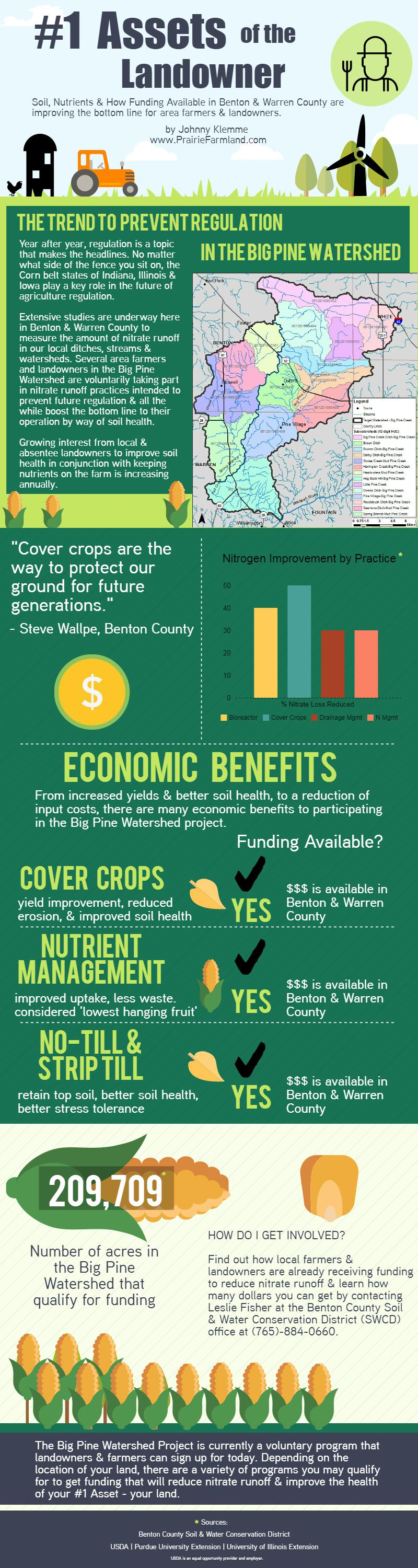 nrcs-funding_20148329_f8c3f6e3ee9a7afba881e1f3b5da7dfe18fc906d  Big Pine Watershed, Voluntary Prevention of Farm Regulation nrcs funding 20148329 f8c3f6e3ee9a7afba881e1f3b5da7dfe18fc906d